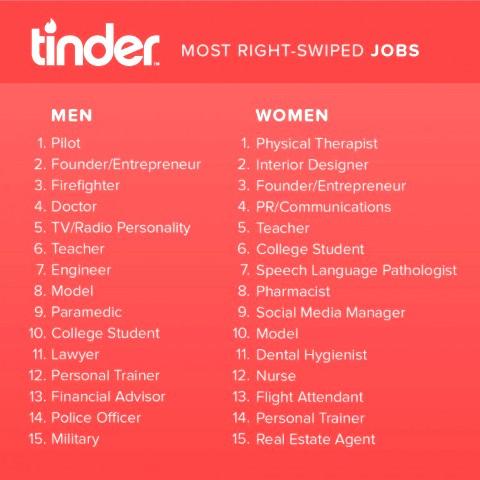 Los que ligan más en Tinder 3